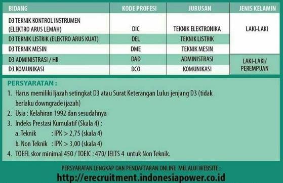 Lowongan Kerja D3 di PT Indonesia Power Tahun 2017