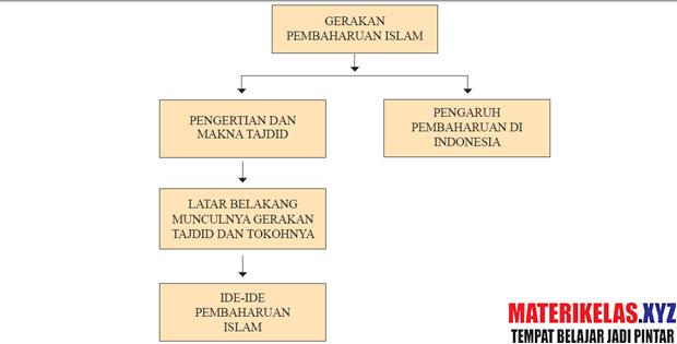 Materi Kelas 11 Sejarah Kebudayaan Islam Kurikulum 2013