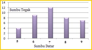 Menyajikan Data dengan Diagram Batang ~ Math for Fun