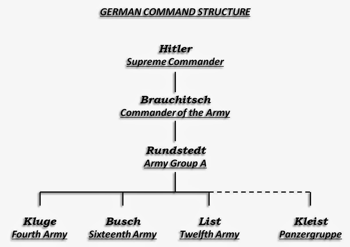 German command structure