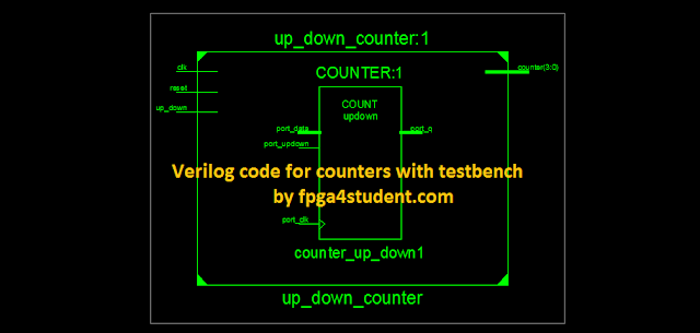 Verilog code for counter with testbench - FPGA4student com