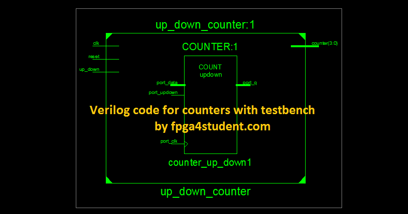 Verilog code for counter with testbench