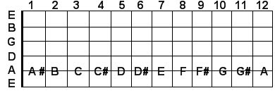 A string guitar notes
