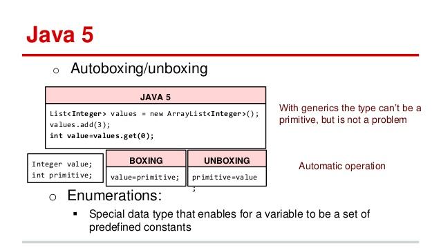 Autoboxing in Java