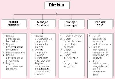 Aisyah Icha S Blog Manajemen Dan Struktur Organisasi Perusahaan Butik Muslimah Kharisma