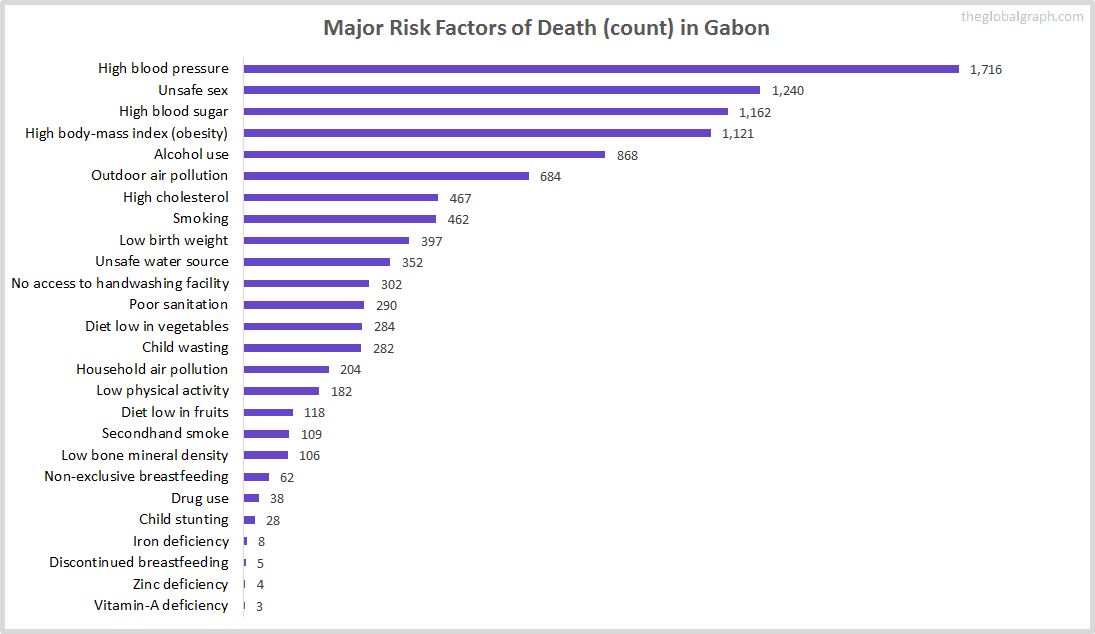 Major Cause of Deaths in Gabon (and it's count)