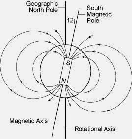 Physics psyche: Magnetism Unit Blog Post