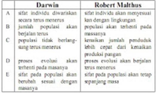 BIOLOGI GONZAGA: BUKTI EVOLUSI