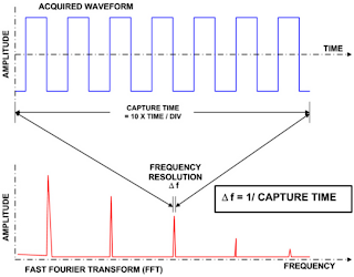 Capture time determines the frequency resolution, Δf