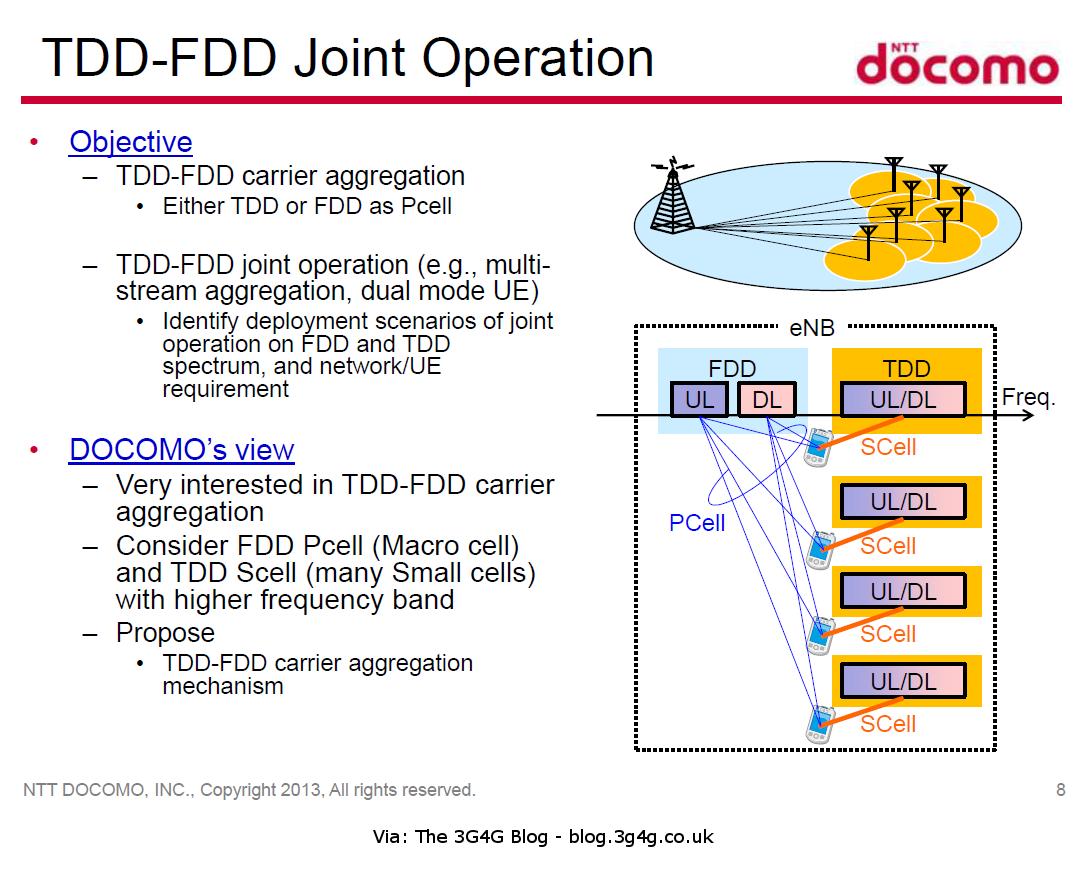 Tdd Fdd 5g - RTR - Frequenzbereiche