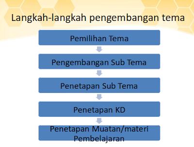 Presentasi Pembelajaran Tematik PAUD Kurikulum 2013 PPT