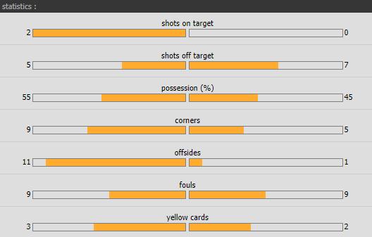 แทงบอล ไฮไลท์ เหตุการณ์การแข่งขันระหว่าง กรานาด้า vs นูมานเซีย