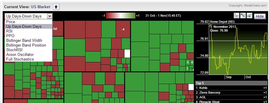 Top 5 best free stock heat map tool websites | VDM Trading
