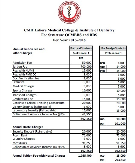 CMH Lahore Medical and Dental College MBBS and BDS Fee