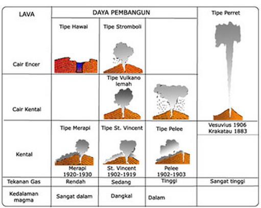 Makalah Vulkanisme (Pengertian, Jenis, Fenomena, Gejala, Bentuk)
