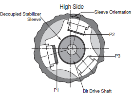 End section of Non-Rotating Steerable Stabilizer
