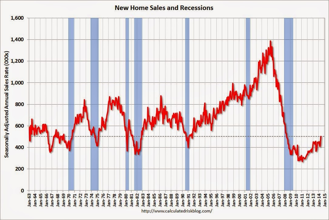 Calculated Risk New Home Sales increase sharply to 20,20 Annual ...