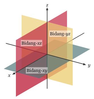 Koordinat kartesius dan vektor dalam ruang tiga dimensi ccuart Image collections