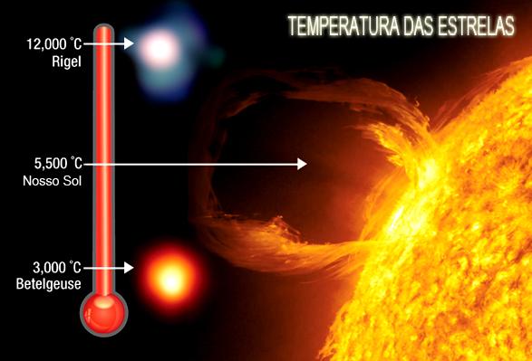 temperatura do Sol em comparação com outras estrelas