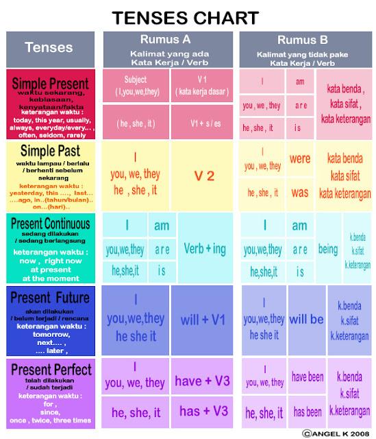 Simple present tense formula also inggris sharing tenses rh renimaulinspot