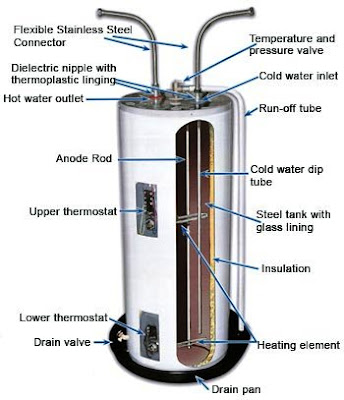 Direct Water heater