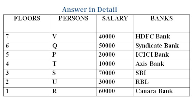 High Level Puzzle For SBI PO 2018
