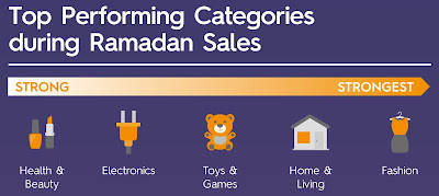Source: Criteo infographic. Fashion sells best during Ramadhan.