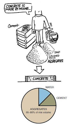 Cara Menghitung Kebutuhan Material Beton K 225 : menghitung, kebutuhan, material, beton, RumahDanGriya:, Menghitung, Kebutuhan, Material, Beton