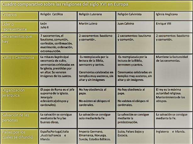 Cuadro Comparativo Matrimonio Romano Y Venezolano : Ámbito lingüístico y social º pmar orden de santiago