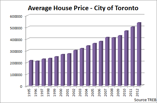 Will Toronto Housing Market Crash Toronto Condo Bubble