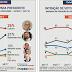 Bolsonaro cresce e encosta em Lula na corrida presidencial de 2018