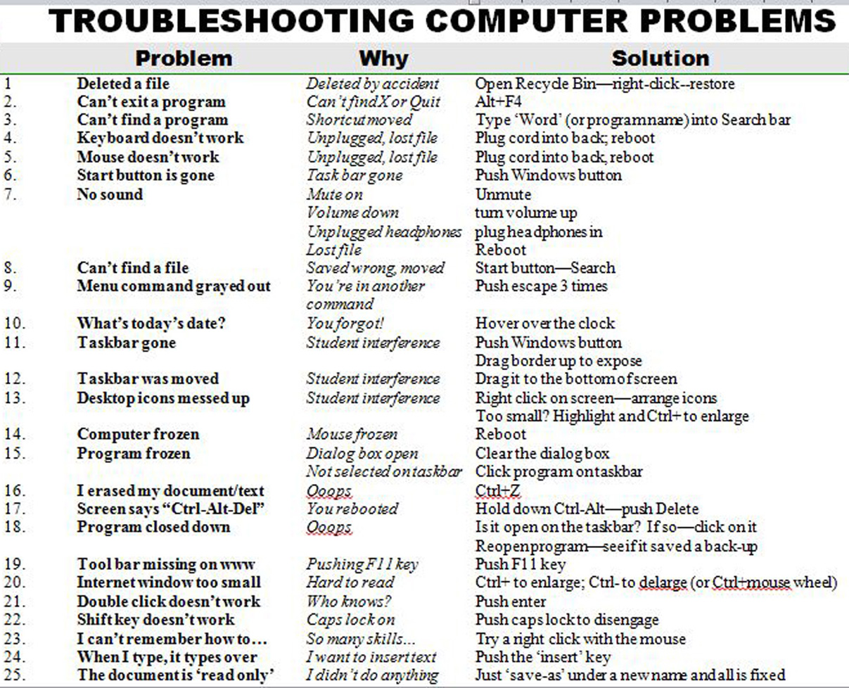 Search Results How To Troubleshoot Problems That You May