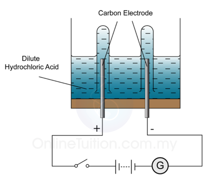 Electrolysis of Aqueous Solution - SPM Chemistry