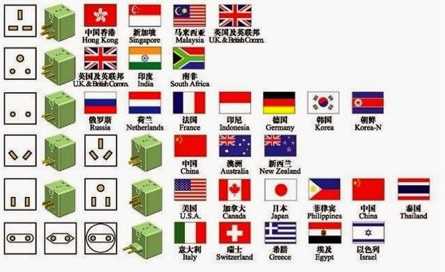 Ɨ�游休闲站 ĸ�界各國電源插頭插座 Plug Socket Type By Country