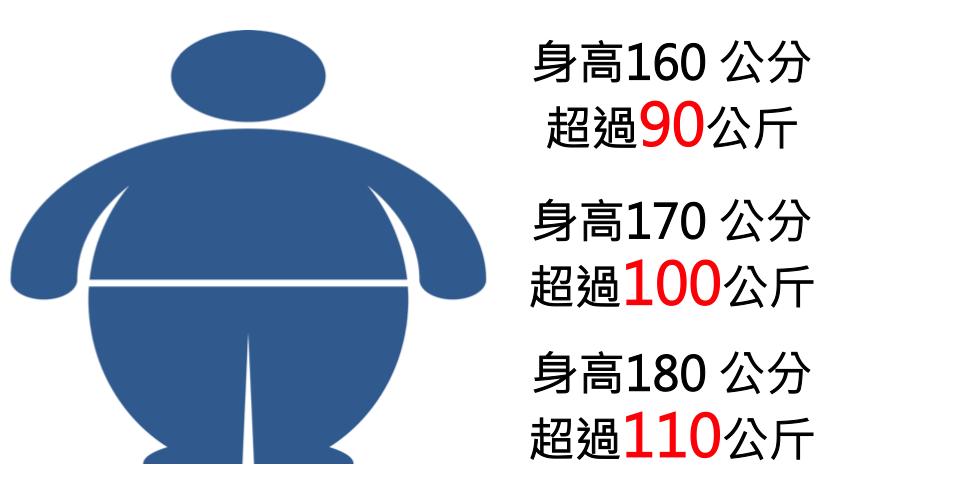 陳建翰醫師的減重天地: 怎樣才叫病態性肥胖?