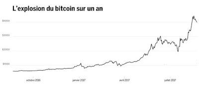 lire l'article sur le cours du bitcoin