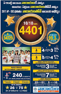 Narayana ssc results 2017