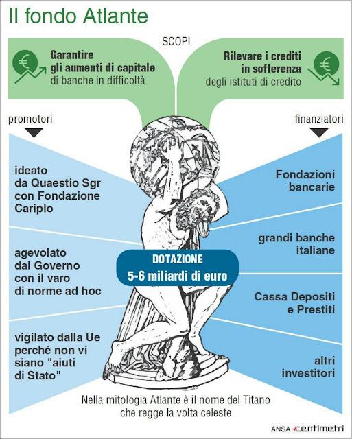 Fondo Salva Banche Italiane atlante