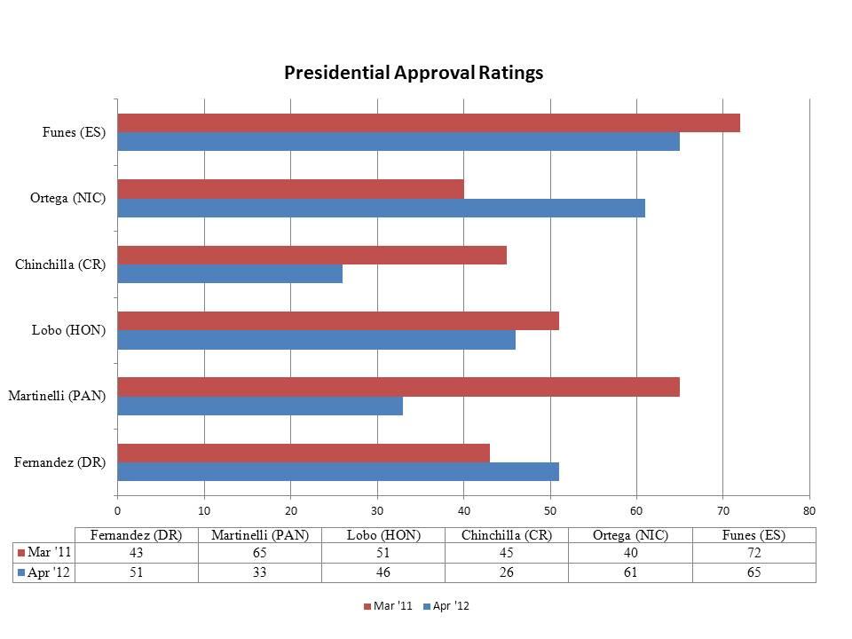 Central American Politics: April 2012