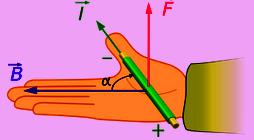 Kaidah tangan kanan untuk menentukan arah gaya magnetik