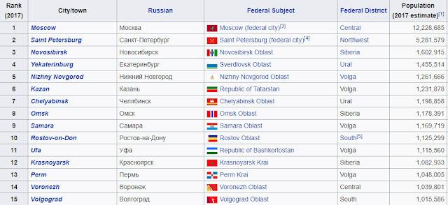 russian cities