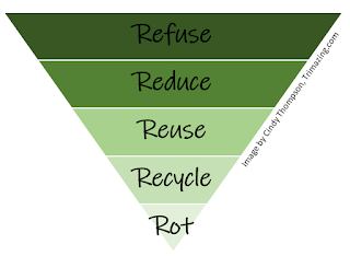 Image illustrating the 5 R's of Zero Waste. Upside down triangle broken into descending order: Refuse, Reduce, Reuse, Recycle, Rot. https://trimazing.com/
