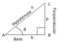 Notes of Ch 8 Introduction to Trigonometry| Class 10th Math