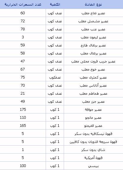 38d9b3f64 جدول السعرات الحرارية لمعظم الاغذية - خسس نفسك