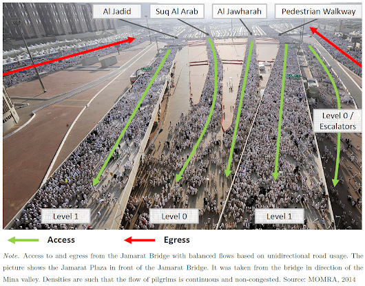 Presentation on using Optimization and Simulation for Crowd Management during Hajj