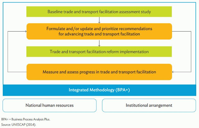 Figure 4: Trade and Transport Facilitation Monitoring Mechanism