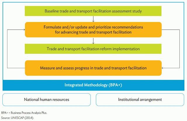 Figure 4:Trade and Transport Facilitation Monitoring Mechanism