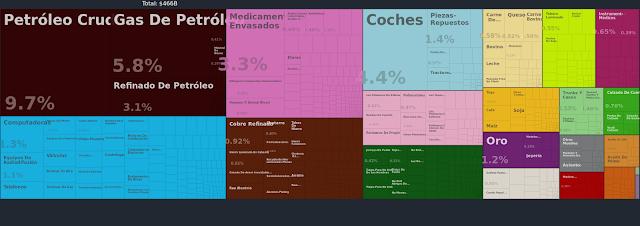 importaciones italia