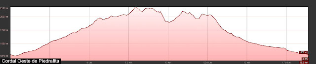 Perfil del ruta del Brañacaballo al Pico Bolero desde Piedrafita la Mediana.