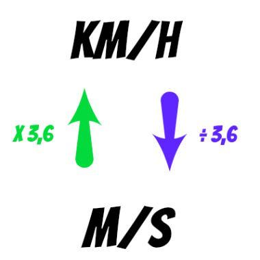 Km/H M/S